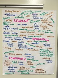 "A poster with handwritten ideas stemming from the keywords ""student,"" ""worforce,"" and ""community""; an example of strategic planning."